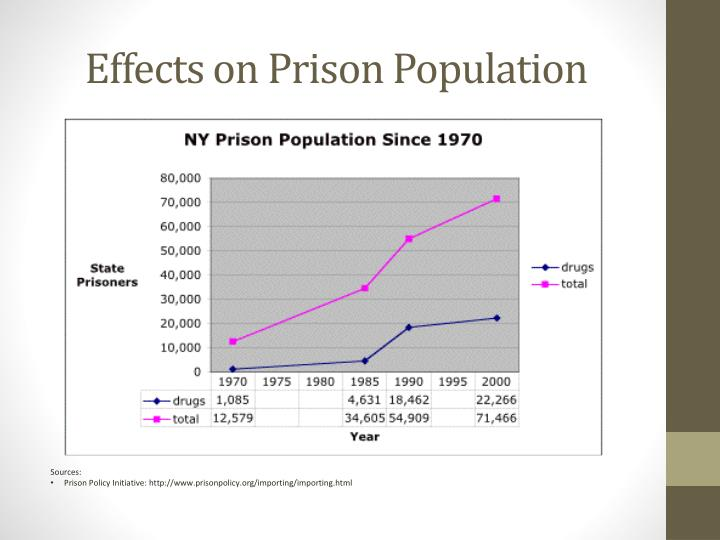 Effects on Prison Population