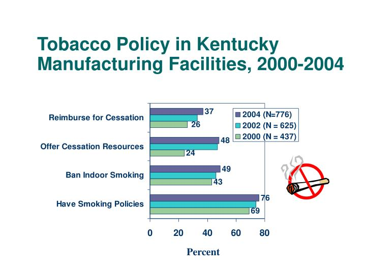 Tobacco Policy in Kentucky Manufacturing Facilities, 2000-2004