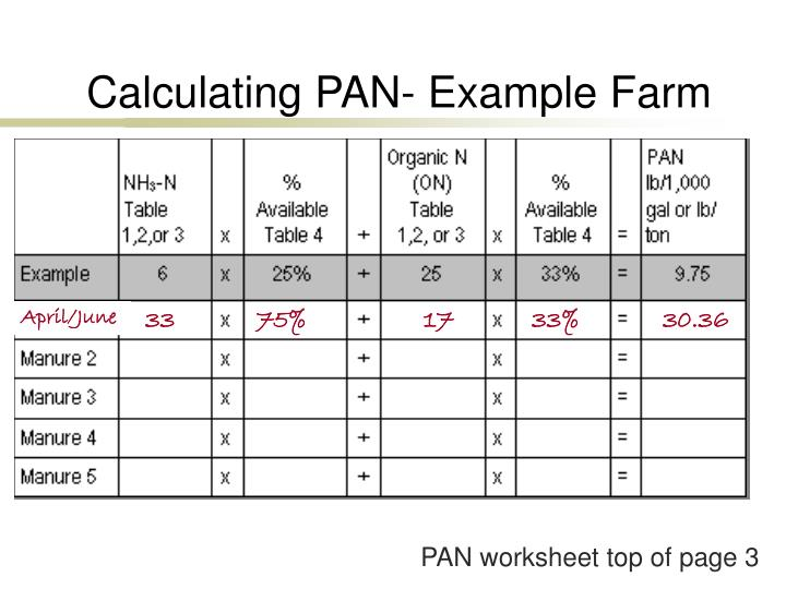 Calculating PAN- Example Farm
