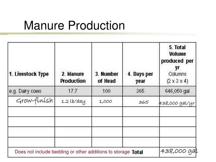 Manure Production