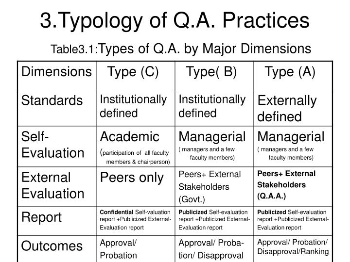3.Typology of Q.A. Practices