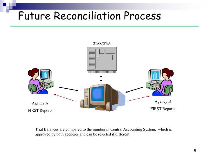 Future Reconciliation Process