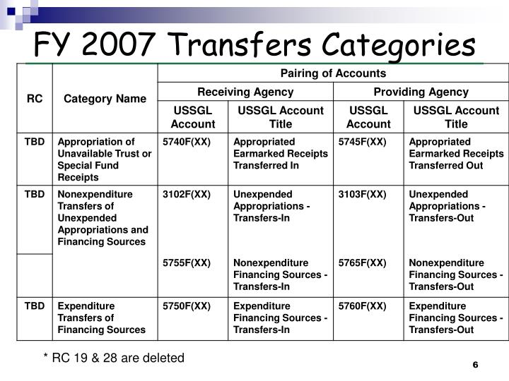 FY 2007 Transfers Categories