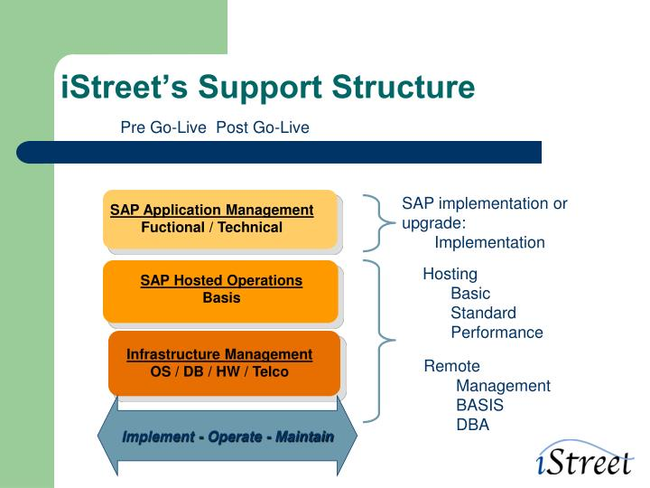 iStreet's Support Structure