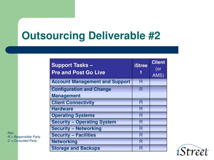 Outsourcing Deliverable #2