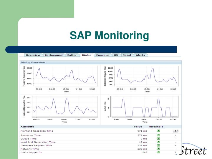 SAP Monitoring