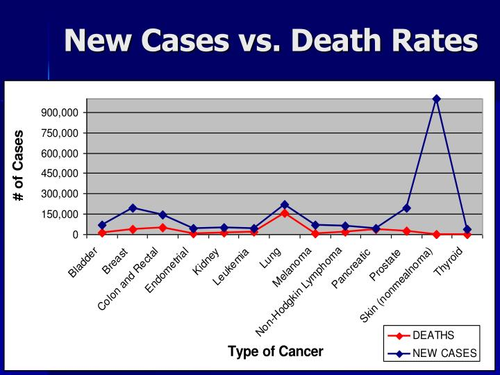 New Cases vs. Death Rates