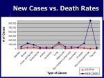 new cases vs death rates