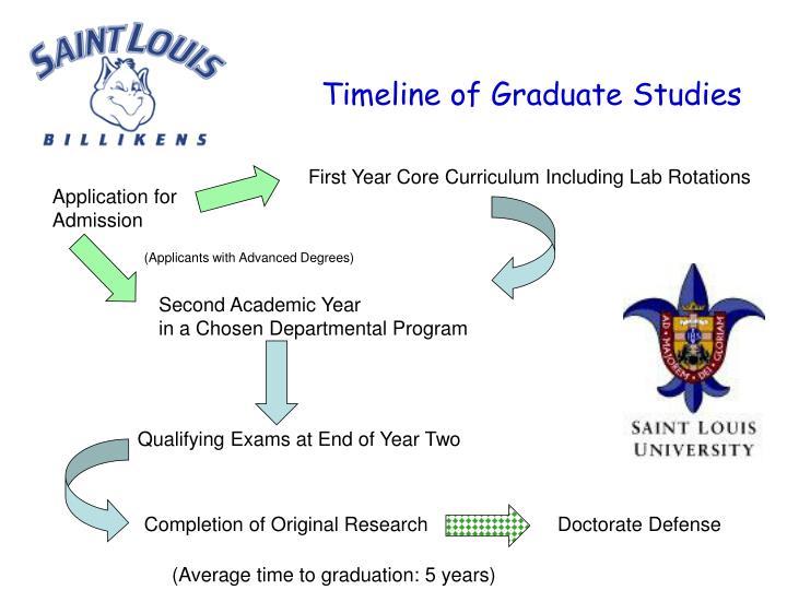 Timeline of Graduate Studies