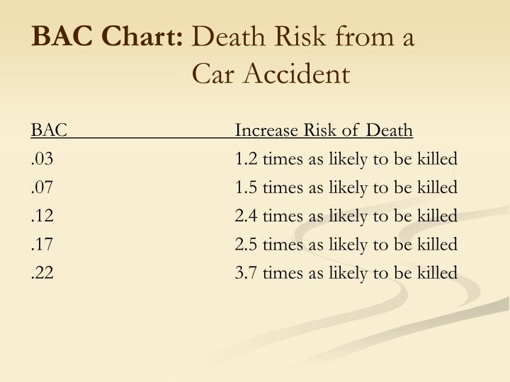 BAC Chart: