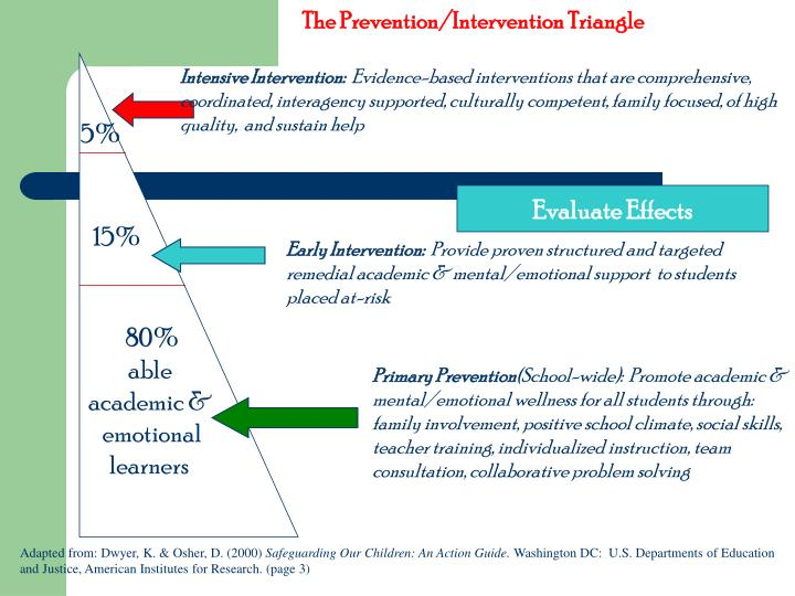 The Prevention/Intervention Triangle