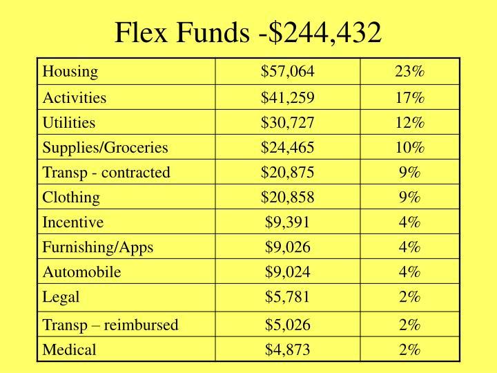 Flex Funds -$244,432