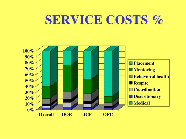 SERVICE COSTS %