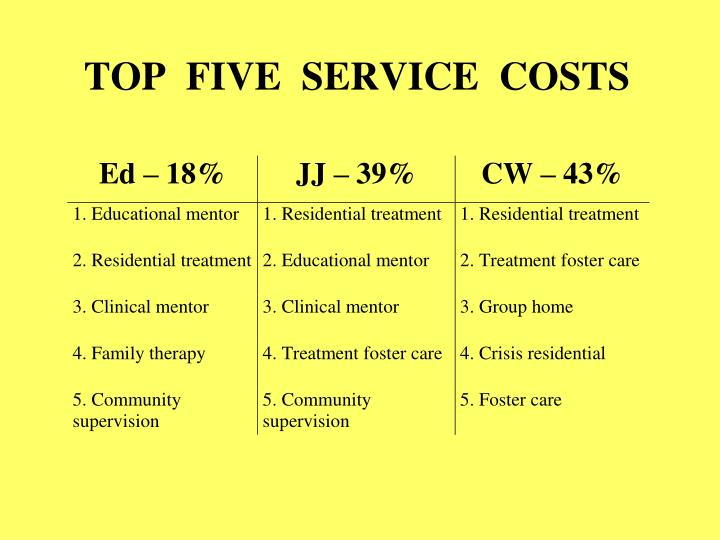 TOP  FIVE  SERVICE  COSTS