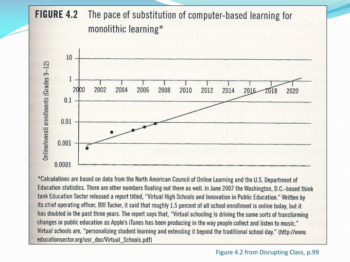 Figure 4.2 from Disrupting Class, p.99