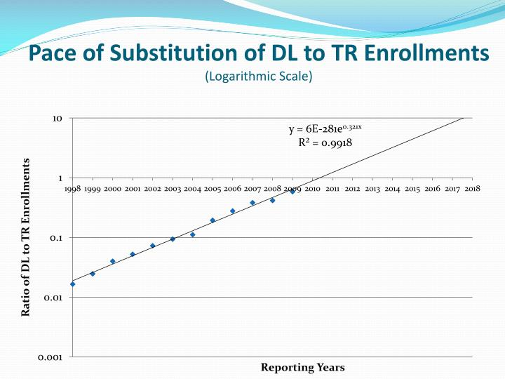 Pace of Substitution of DL to TR Enrollments