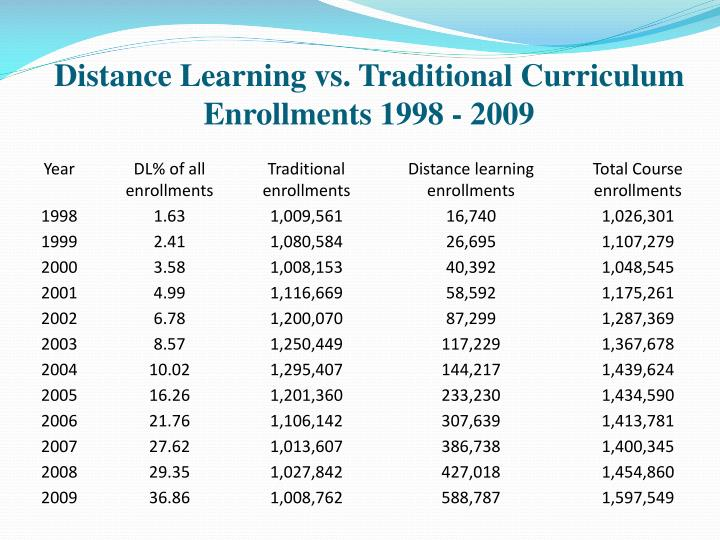 Distance Learning vs. Traditional Curriculum Enrollments 1998 - 2009