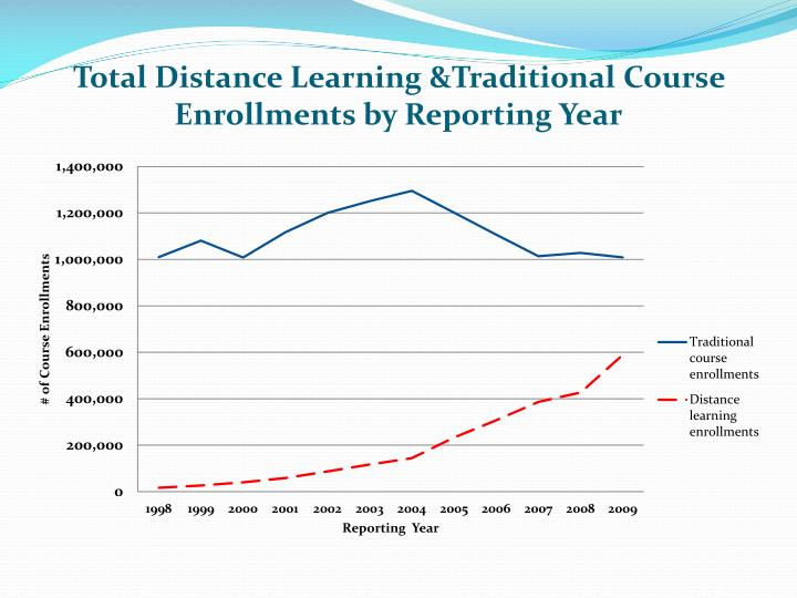 Total Distance Learning &Traditional Course Enrollments by Reporting Year