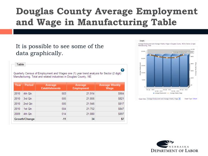 Douglas County Average Employment and Wage in Manufacturing Table