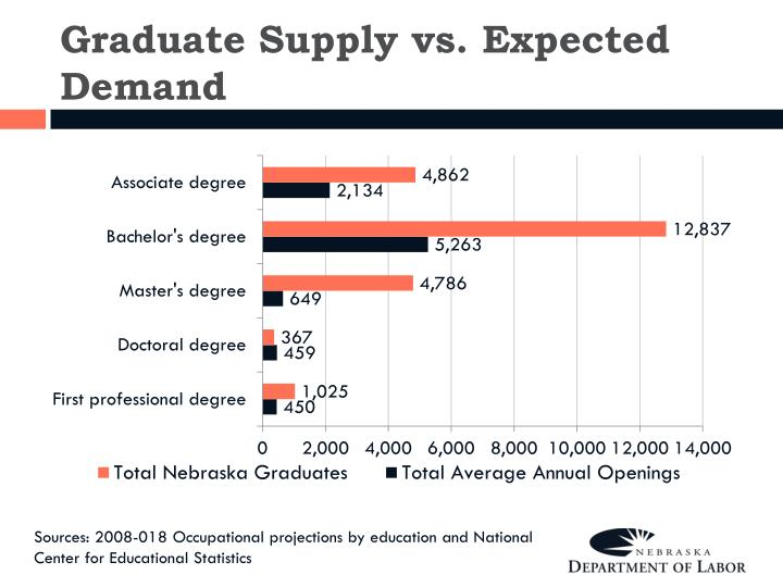 Graduate Supply vs. Expected Demand