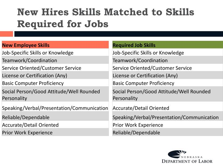 New Hires Skills Matched to Skills Required for Jobs