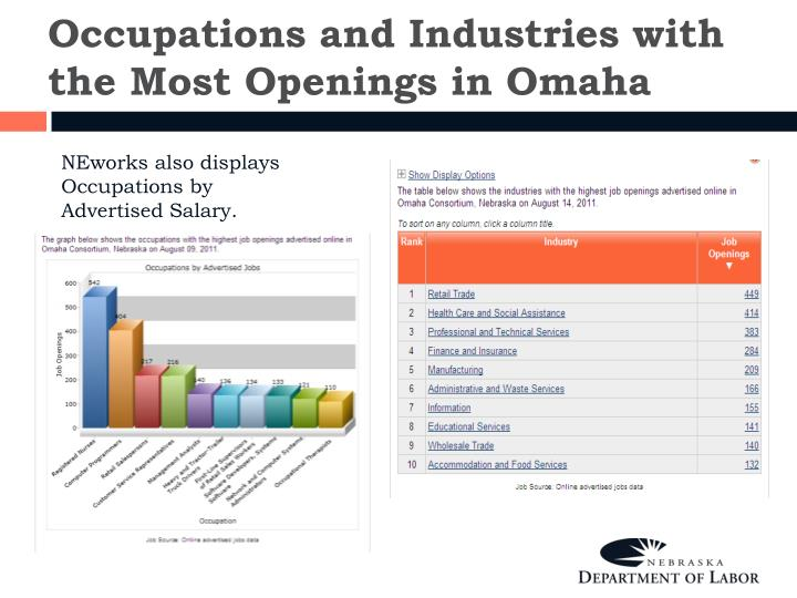 Occupations and Industries with the Most Openings in Omaha