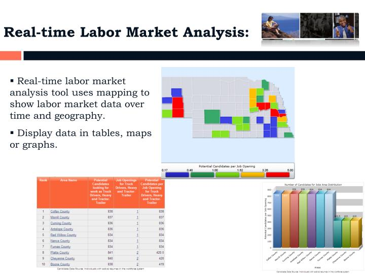 Real-time Labor Market Analysis