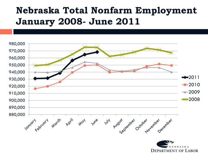 Nebraska Total Nonfarm Employment January 2008- June 2011