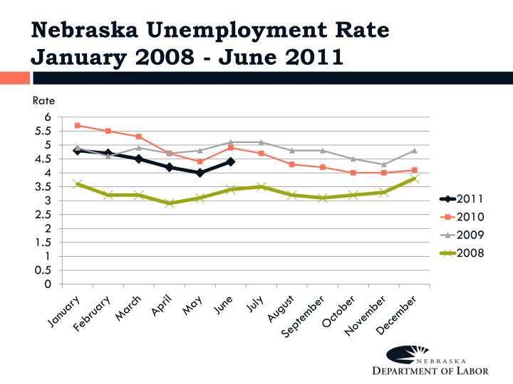Nebraska Unemployment Rate  January 2008 - June 2011