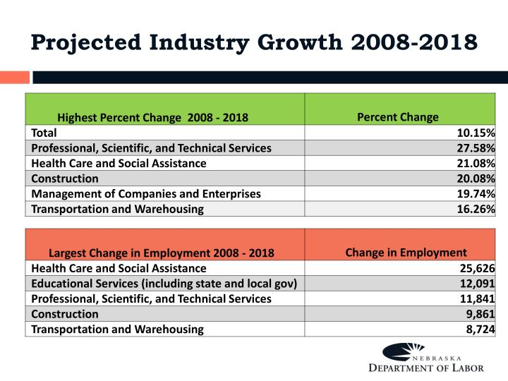 Projected Industry Growth 2008-2018