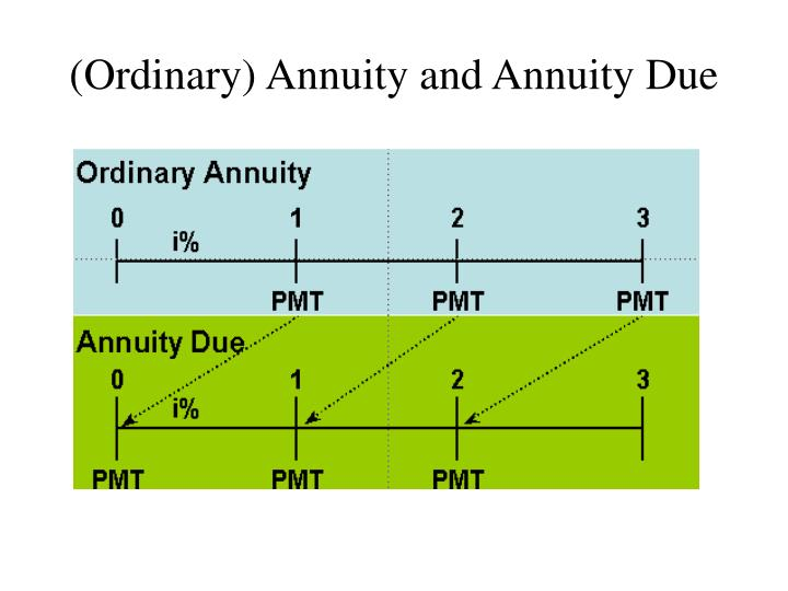 (Ordinary) Annuity and Annuity Due