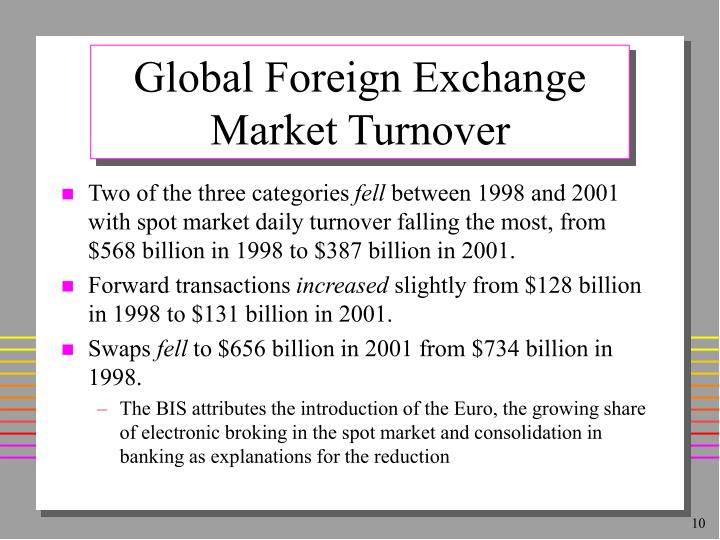 Global Foreign Exchange Market Turnover