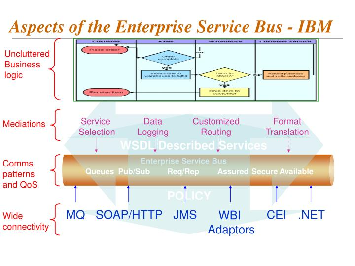 Aspects of the Enterprise Service Bus - IBM