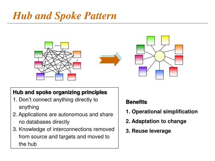 Hub and Spoke Pattern
