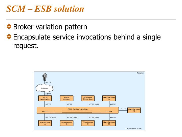 SCM – ESB solution