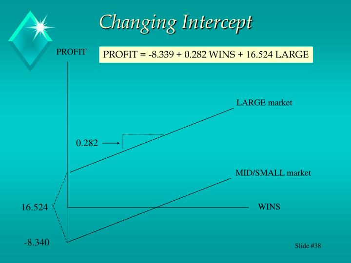Changing Intercept