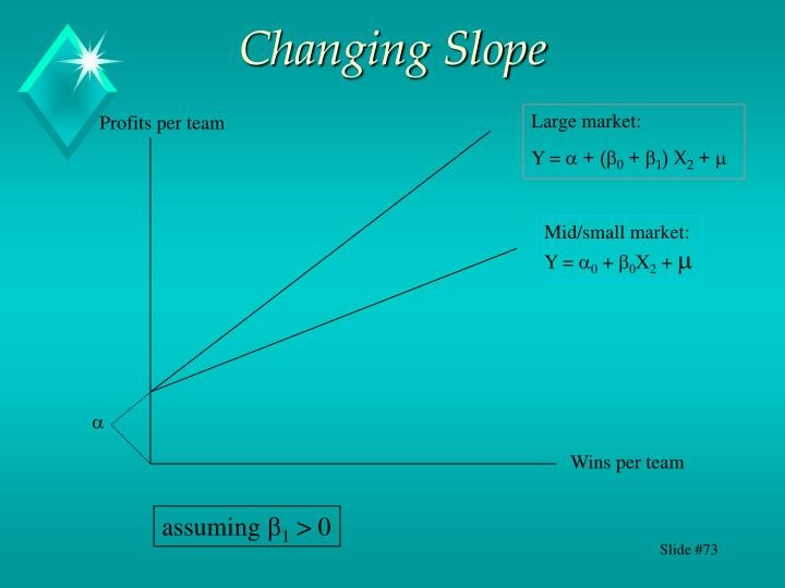 Changing Slope