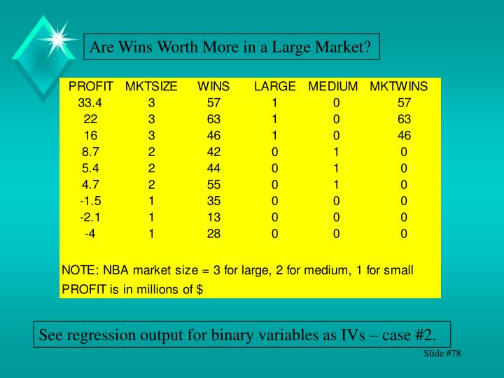 Are Wins Worth More in a Large Market?