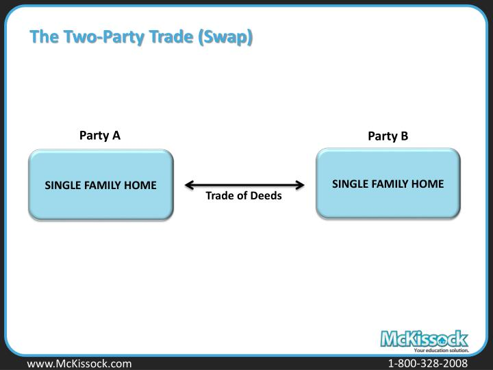 The Two-Party Trade (Swap)