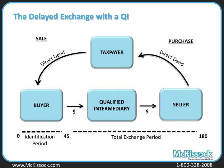 The Delayed Exchange with a QI