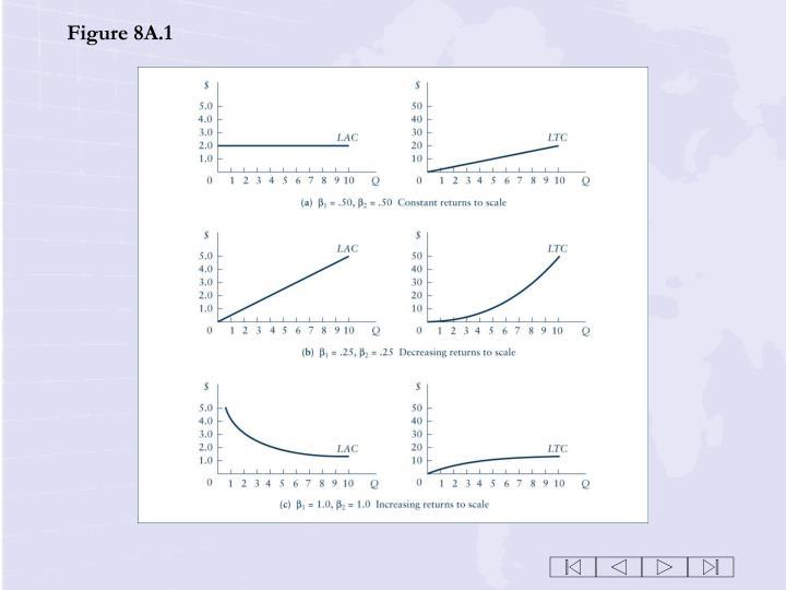 Figure 8A.1