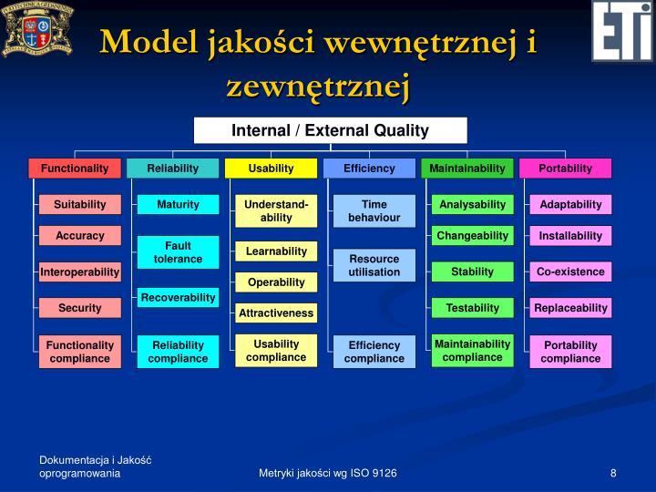 Model jakości wewnętrznej i zewnętrznej