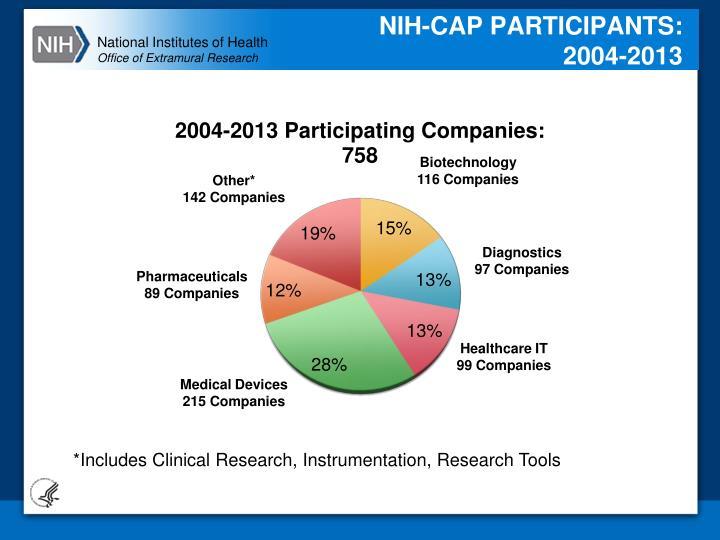 NIH-CAP PARTICIPANTS: