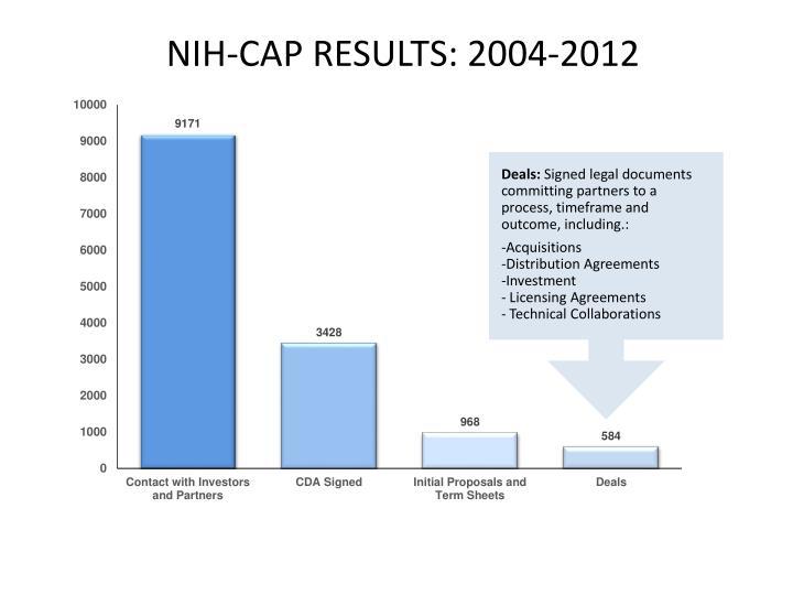 NIH-CAP RESULTS: 2004-2012