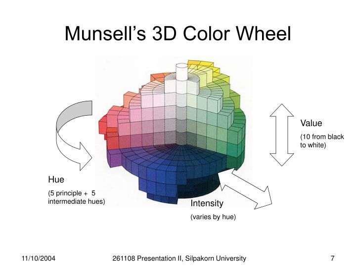 Munsell's 3D Color Wheel