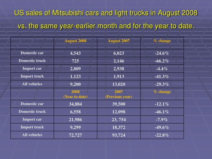 US sales of Mitsubishi cars and light trucks in August 2008 vs. the same year-earlier month and for the year to date.