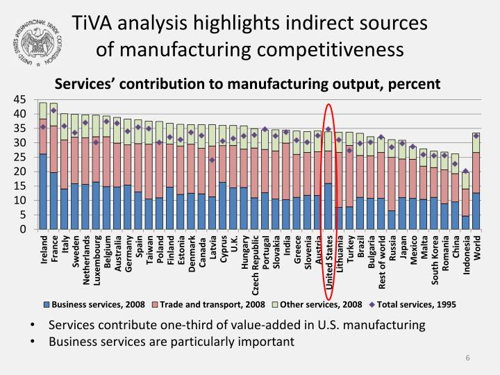 TiVA analysis highlights indirect sources