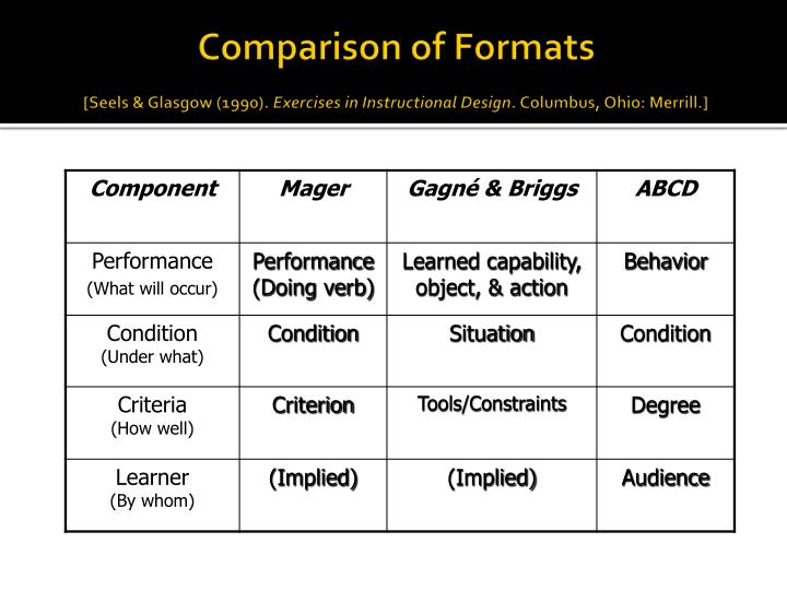 Comparison of Formats