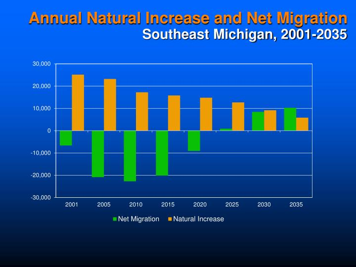 Annual Natural Increase and Net Migration