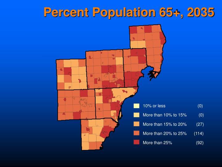 Percent Population 65+, 2035